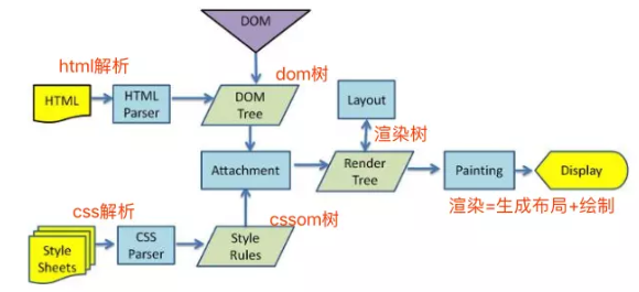 Technology sharing ppt sorting (III): Web page rendering process