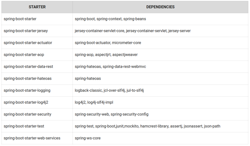 [transfer] Introduction to spring boot (3) - spring boot starter Maven template