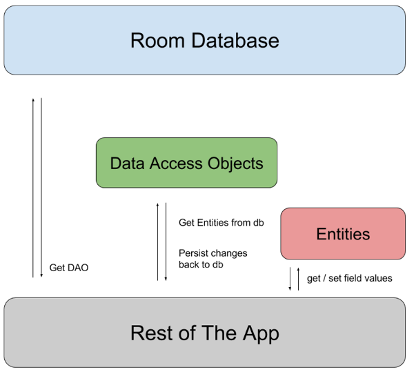 Basic use of Android database room