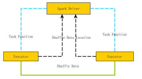 Performance tuning of spark application