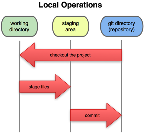A long article on git Foundation