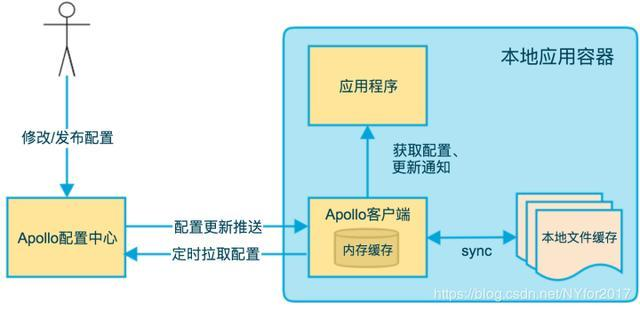 Apollo, the configuration management center of Ctrip open source, why such a bull?