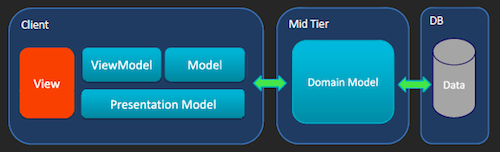 Hundreds of HTML5 examples to learn HT graphics components - topology