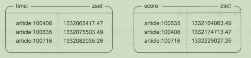 Articles voting and sorting in groups