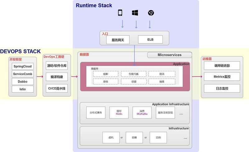 Learn about Huawei's cloud microservice application from microservice application in technology stack