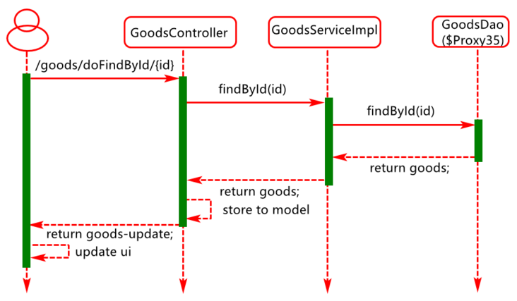Spring, mybatis, springboot, and crud operation are integrated with spring MVC design idea