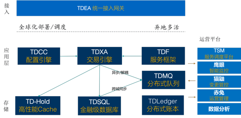 Deep practice of Tencent Financial Core transaction solution tdmesh