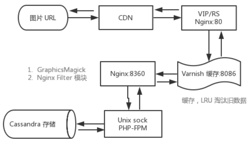 Analysis of universal chart bed service architecture (million level source / day)
