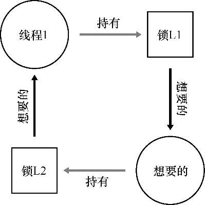 Common concurrency problems and event concurrency model