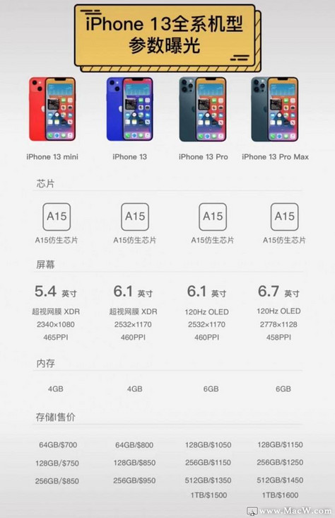 IPhone 13 series four models configuration