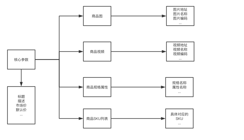 Commodity interface of e-commerce system design