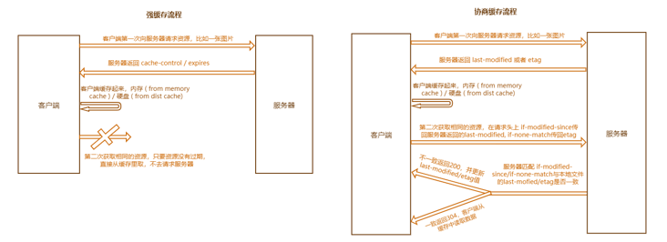 Browser caching mechanism (strong caching and negotiation caching)