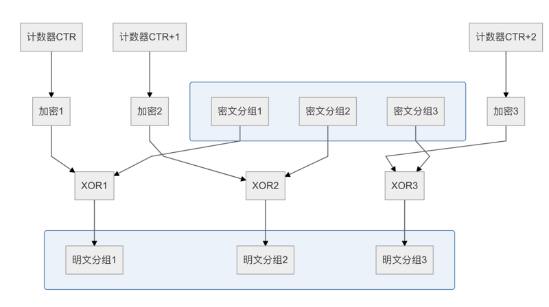 Block cipher and mode