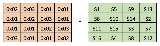 AES encryption principle and AOE engineering practice