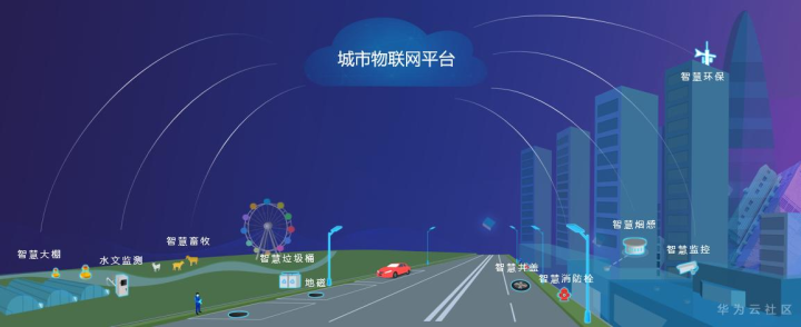 Why is the Internet of things platform an essential base for urban digitization