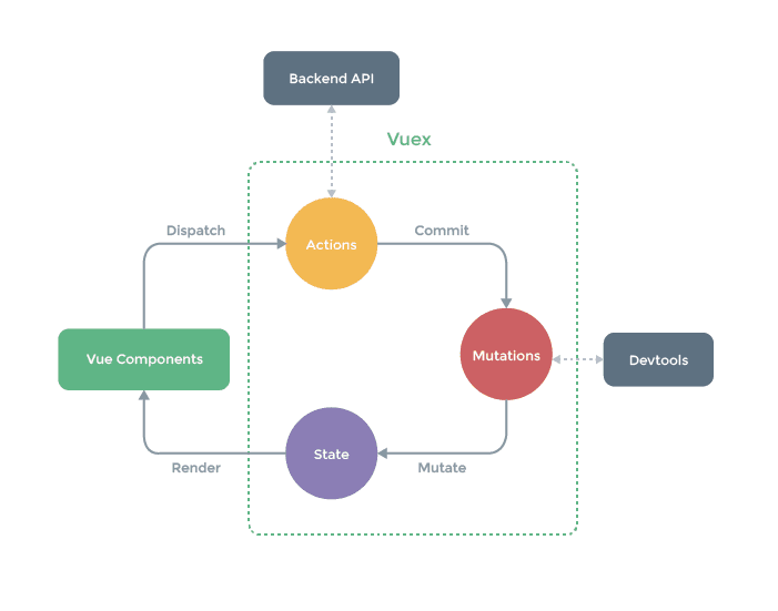 8 high frequency interview questions and answers of Vue