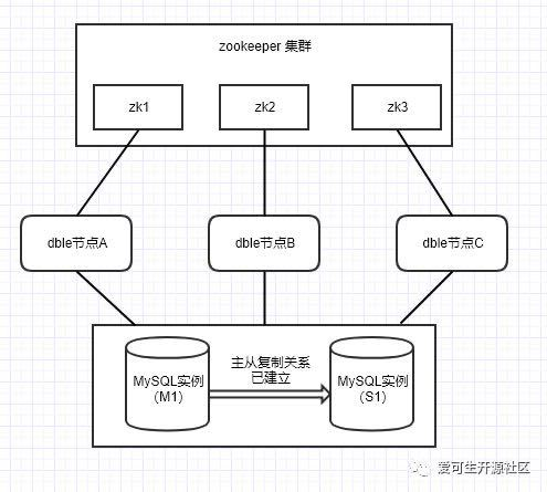 Technology sharing   zookeeper rapidly deploys dble cluster environment