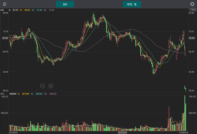 Cross-platform stock chart library based on the canvas - clchart