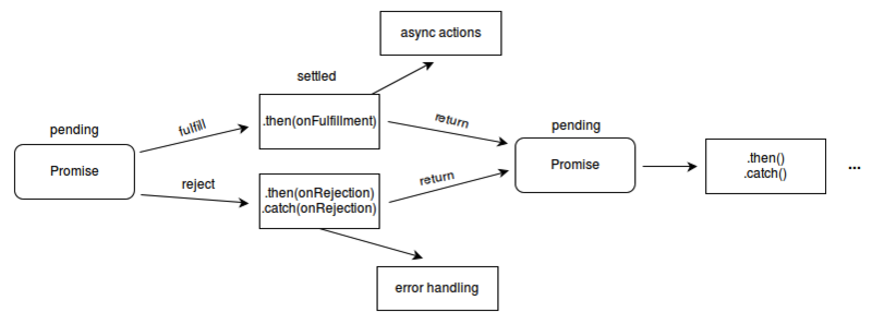 ES6 points north [7] - from callback hell to promise and async / await