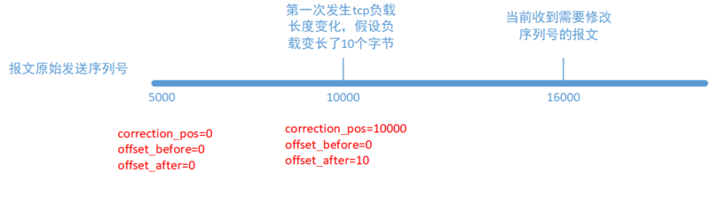 TCP serial number adjustment extension function of contrack