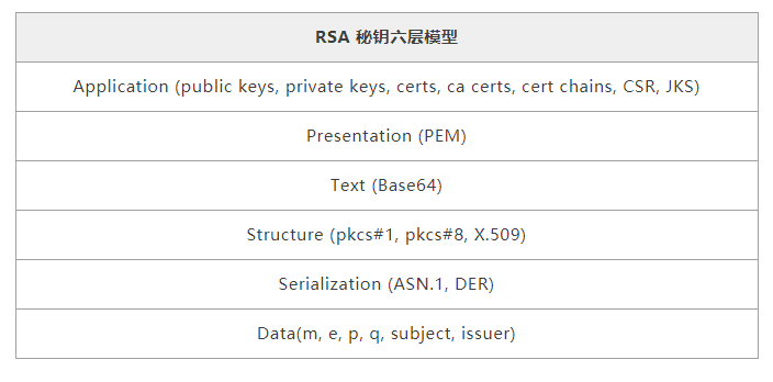 Deeply analyze the principle and practice of RSA key
