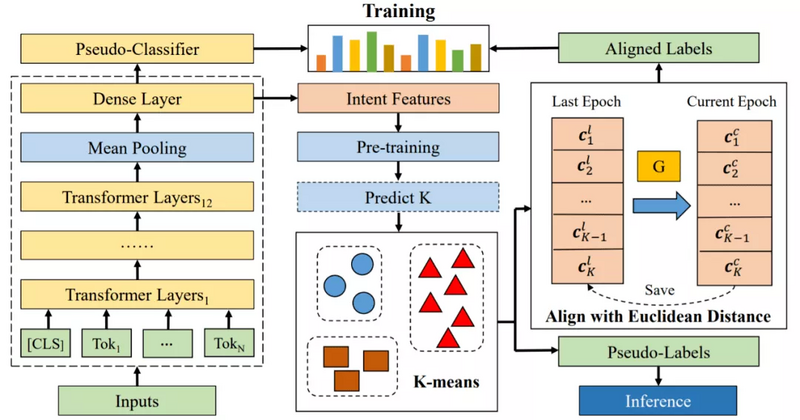 The forecast of the industry trend of intelligent data acquisition and labeling of the four major industries in 2021; Tsinghua proposes depth aligned clustering for new idea map discovery