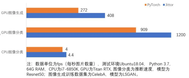 Jittor, a Tsinghua deep learning framework, is open-source, innovative meta operators and unified computing diagrams, and the reasoning speed can be increased by 10% - 50%