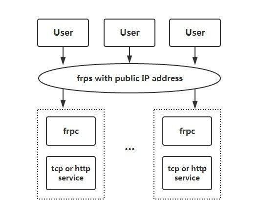 Remember to use FRP once to complete the whole process of penetration of intranet server