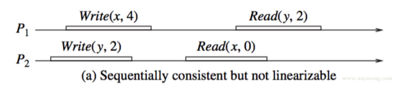 Consensus, linear consistency and sequential consistency