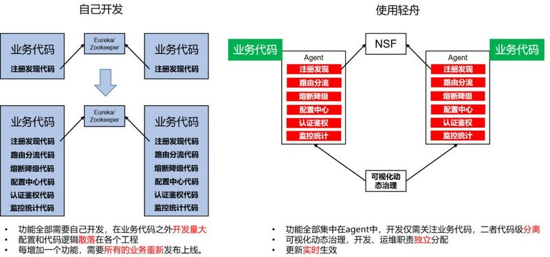 Dubbo exposes deserialization vulnerability, and Netease light boat provides a comprehensive solution
