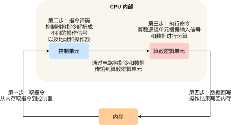 The secret of CPU executing program is hidden in these 15 pictures