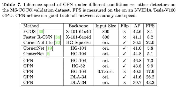 Cpndet: crudely add two stage fine tuning to centernet, faster and stronger | ECCV 2020