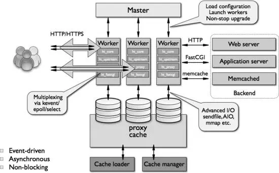On the design of the internal core architecture of nginx server!