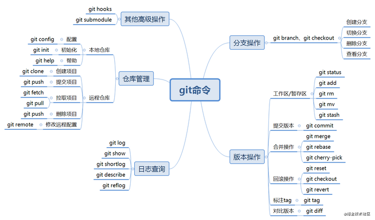 General contents of GIT operation manual