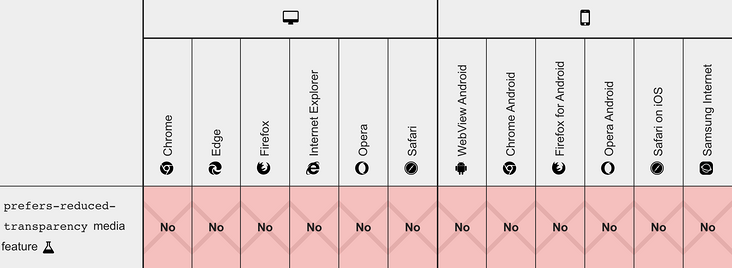 Use CSS preferences - * specification to improve the accessibility and robustness of the website