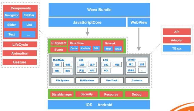 Detailed explanation of weex: flexible high-performance dynamic solution for mobile terminal