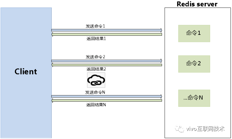 Practice and summary of redis cache performance