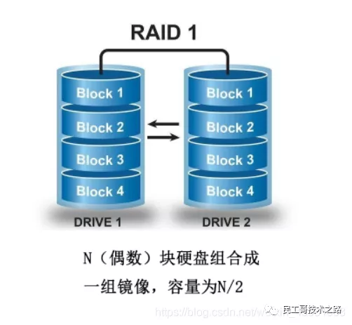 The raid software array technology used by large and small factories must be learned!