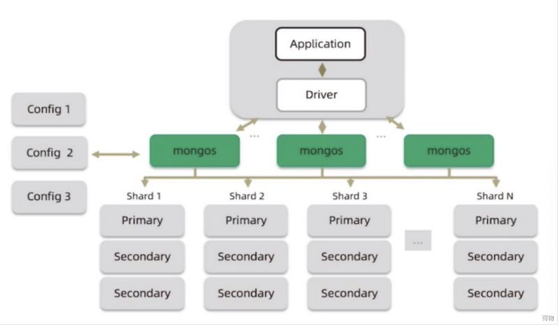Getting things technology teaches you how to understand mongodb