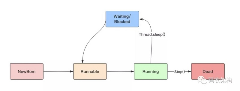 Java Concurrent Programming: how to block and wake up multithreading