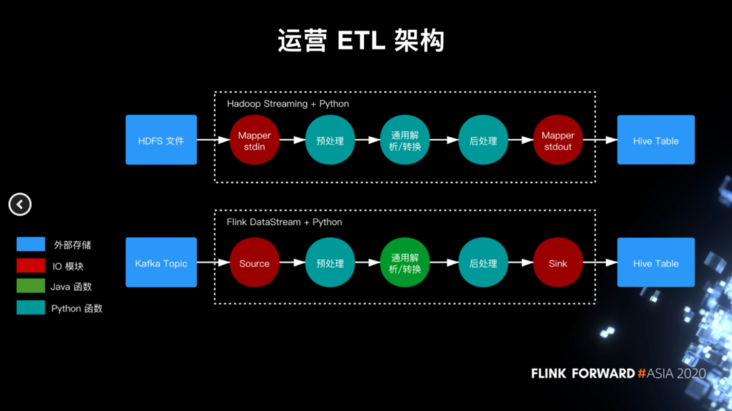 Netease game streaming ETL construction based on Flink