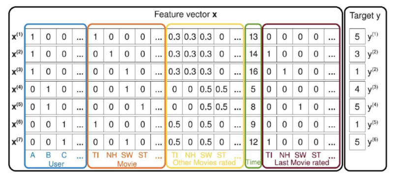 Compared with SVM, how does FM model learn cross features? How to optimize it?