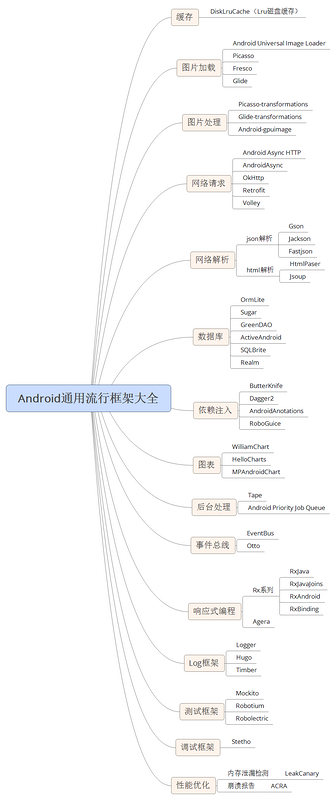 Android dry goods framework collection, building projects is essential