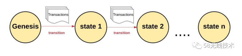 Detailed explanation of blockchain -- from essence to implementation principle