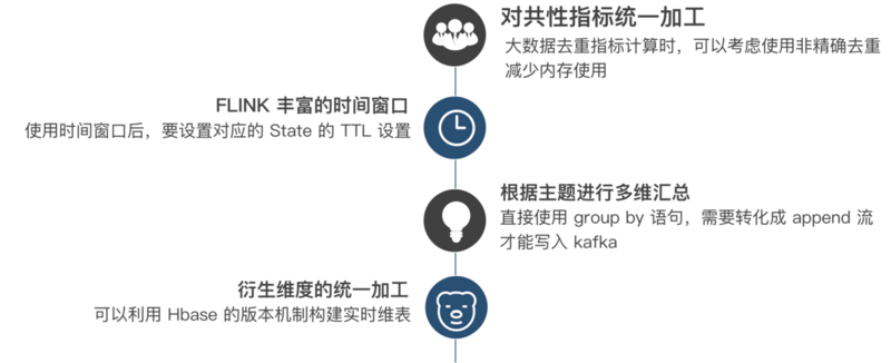 Special treatment of complex diseases! Meituan reviews Flink real time data warehouse application experience sharing