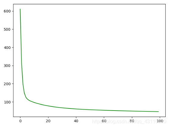 Linear regression: principle and implementation of gradient descent method