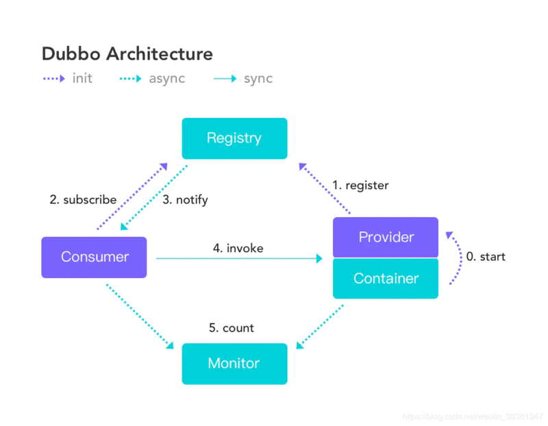 Spring boot integrates Dubbo and uses zookeeper as the registry