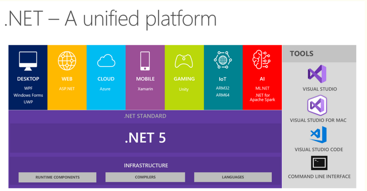 With the release of. Net 5, will this Microsoft