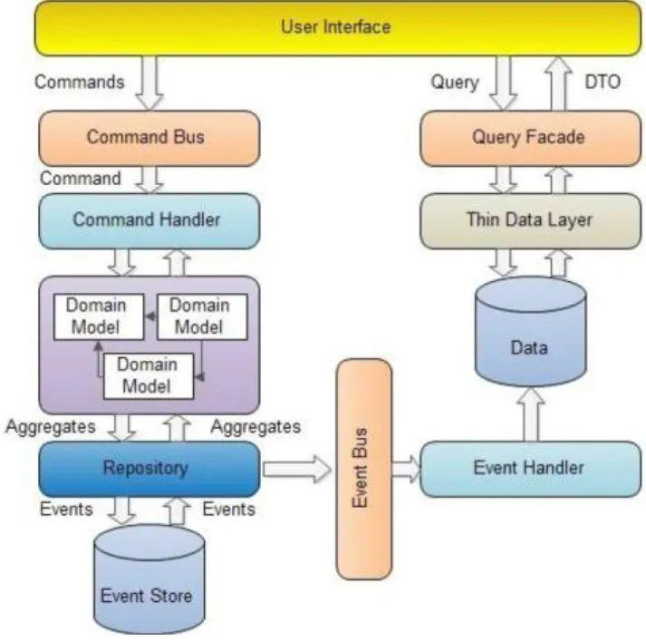 Super value dry goods: how to decouple under the micro service architecture and how to reconstruct under the tight coupling?