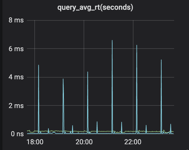 Community contribution | how to understand RT correctly and monitor MySQL response time